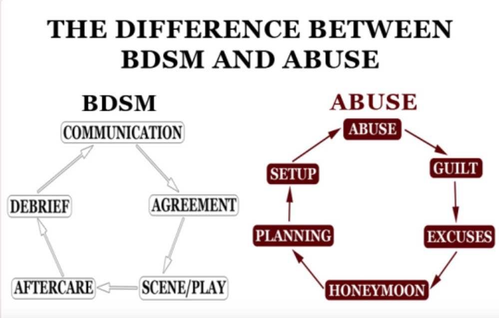 Define bdsm