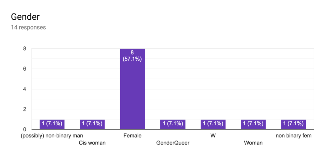 Graph of findings related to gender of the participants.