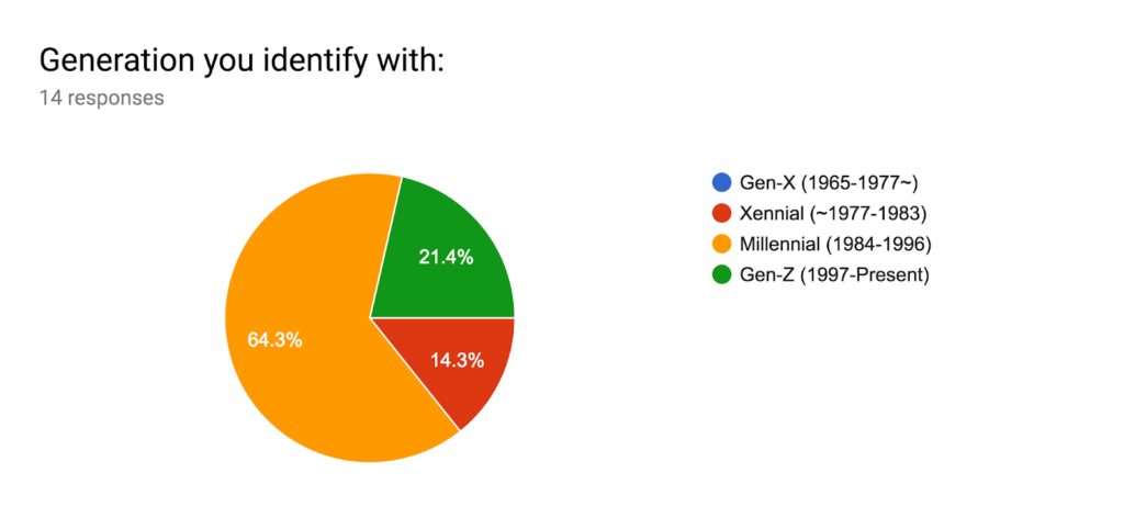 Graph of findings related to generation identity of the participants.