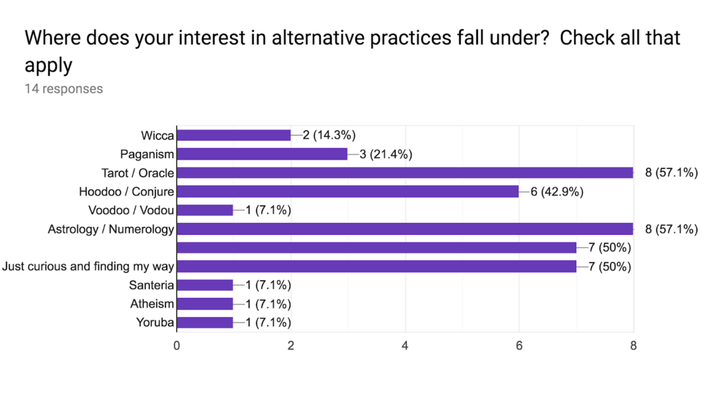 Graph of findings related to the interest in alternative practices of the participants.